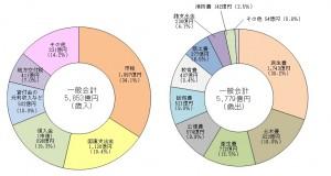 2012年度一般会計歳入歳出決算