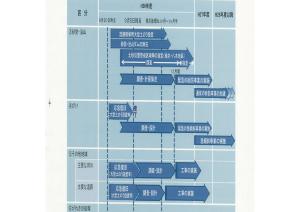 8.20災害の復旧工程(概略)