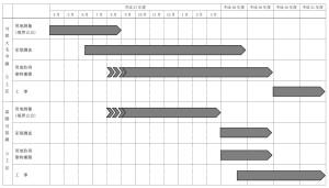 可部大毛寺線と高陽可部線の整備スケジュール