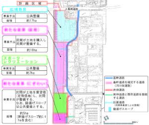 西飛行場跡地の計画区域と事情手法
